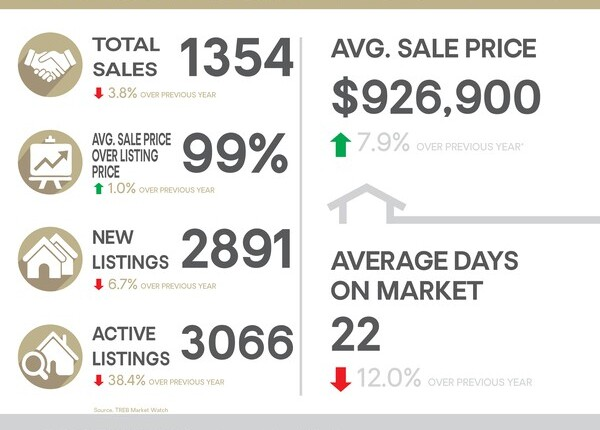 June 2020 York Region Market Update