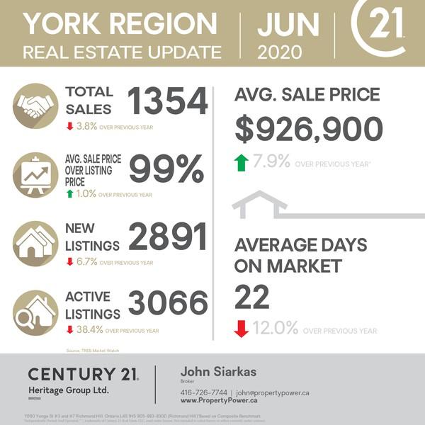 June 2020 York Region Market Update